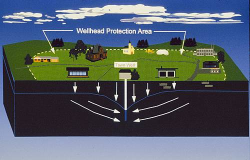 Wellhead Protection Area Example